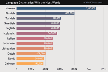 Which Language Has the Most Words?
